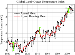 Global mean land-ocean temperature change from 1880–2012, relative to the 1951–1980 mean. The black line is the annual mean and the red line is the 5-year running mean. The green bars show uncertainty estimates. Source: NASA GISS